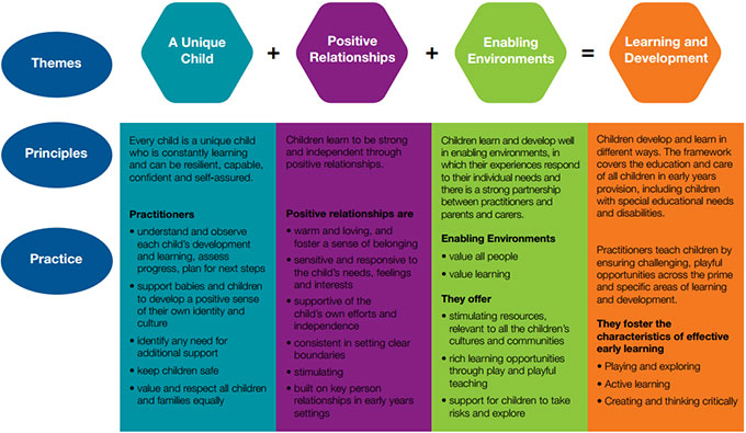 The early years learning framework pdf