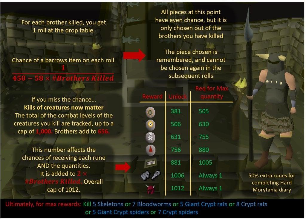 Osrs rune pouch guide reddit