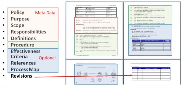 Standard operating procedures manual template free