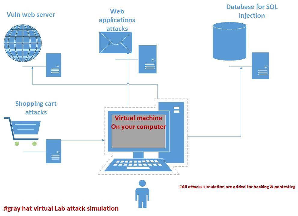 Web app penetration testing and ethical hacking pdf